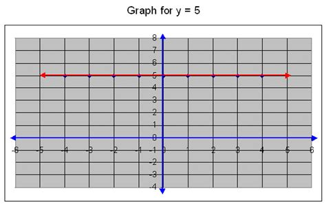 """Search Results For """"line Graph Questions For Grade Five"""" Matplotlib Line Graph Examples How To Draw Excel 2016 Jquery Range Function Make A In Mac Linear Equation Straight Making Test Questions Ks2"""