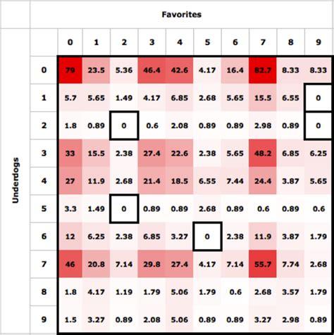 optimal strategy  playing squares  harvard