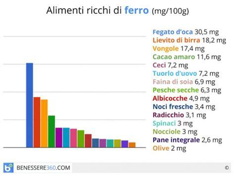 alimenti ricchi di ferro tabella alimenti ricchi di ferro quali sono tabella e valori