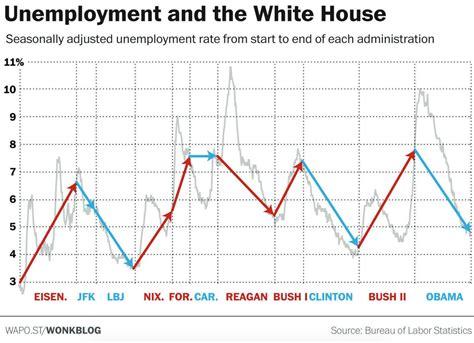 chart shows  obamas job performance compares