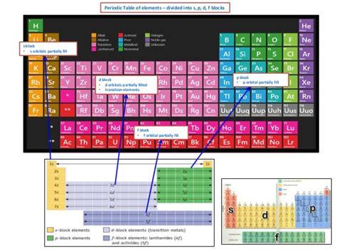ib chemistry  quantum numbers  electronic configuration