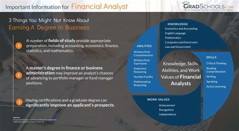 top united states finance masters campus degrees