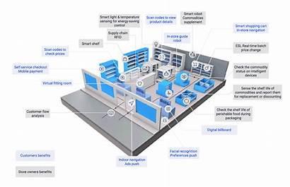 Retail Smart Customer