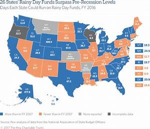 States Add to Reserves, Especially Rainy Day Funds