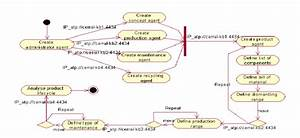 Uml Activity Diagram  Product Agent