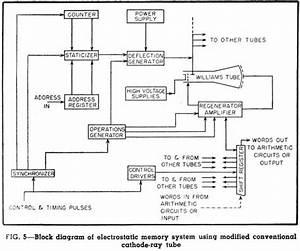 Cathode Ray Tube Memory  Ram
