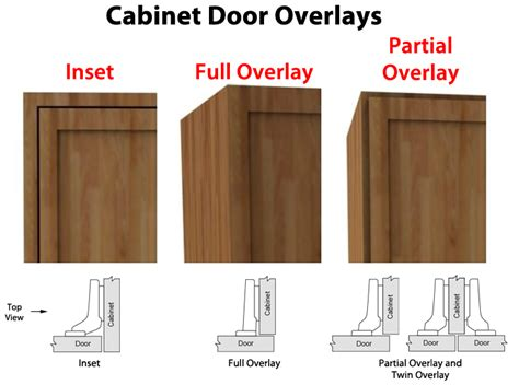 Cabinet Overlay Options by What Is Cabinet Door Overlay