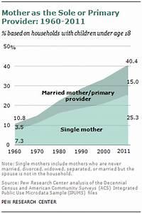 Breadwinner Moms | Pew Research Center