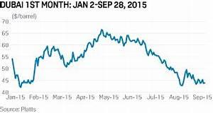 Dubai Crude Oil Price Assessments Platts