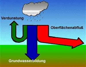 Regenwasser Zu Trinkwasser Aufbereiten : hochwald haustechnik regenwassernutzung ~ Watch28wear.com Haus und Dekorationen