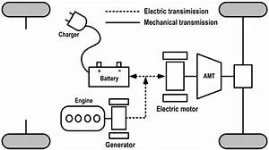 energies free full text optimal energy management With electric car diagram electric car materials