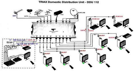 sky q multiroom wiring diagram somurich