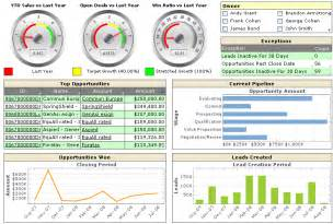 Dashboard Report Exles business dashboard exles product features inetsoft