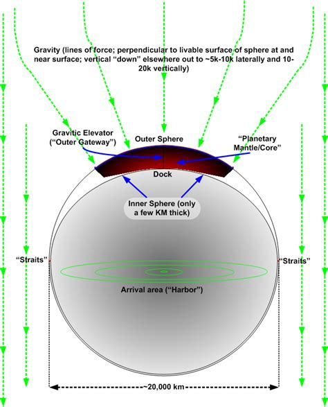 Diagram Of Earth Sphere by Arenaverse Ryk E Spoor Author Gamer God