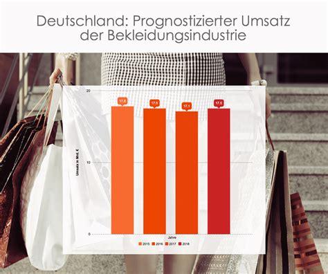 Hersteller Deutschland by Infografik Textilhandel Ausgaben Textilien Deutschland