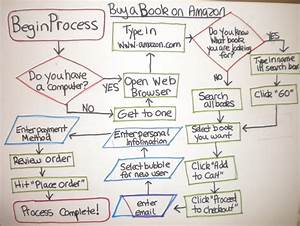 Flow Chart  How To Order A Book On Amazon