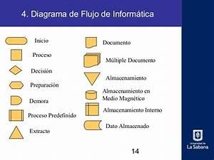 Diagramas De Flujo U2026  U2013 Diagramasdeflujosite