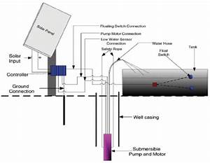 Solar-powered Groundwater Pumping Systems