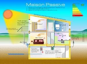 bio diversite l39histoire de la vie des maisons ecologiques With energie d une maison 6 consommation denergie definition