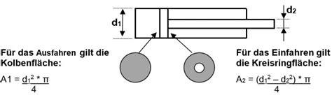 hydraulikzylinder hydraulik zylinder grundlagen
