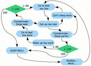 Rubenerd  Sleep Problem Diagram  Fail