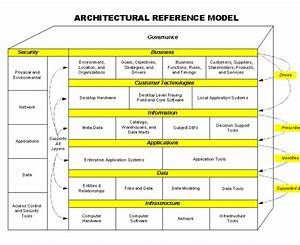 awesome reference architecture template component With reference architecture template