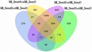 Venn Diagram Of Differentially Expressed Genes  Degs