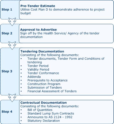 procedure document infrastructure planning and delivery 1 the contract documentation process
