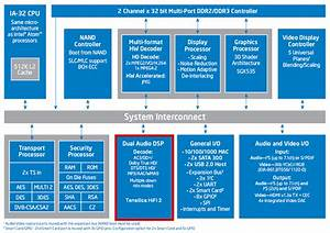 The Intel Ce 4100