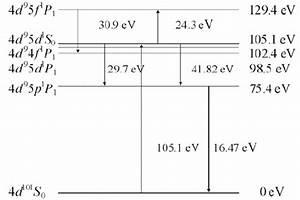 Partial Energy Level Diagram Of The Xe 8  4 D 9 5 D 1 S 0