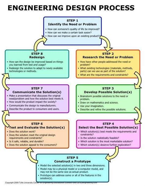engineering design process assistive devices curriculum article lego engineering