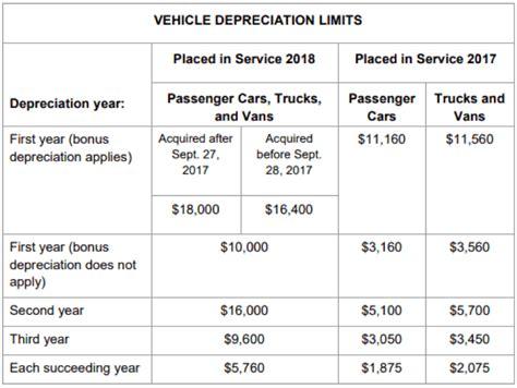 motor vehicle depreciation cost limit wallpaperall