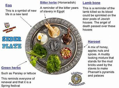 Seder Passover Plate Foods Meal Meaning Jewish