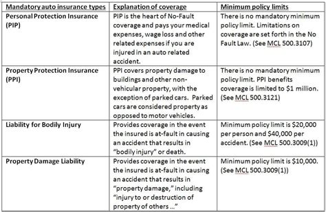 Different types of health insurance. What PLPD auto insurance really means