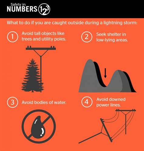 lightning safety tips for outdoor workers neckerman insurance services