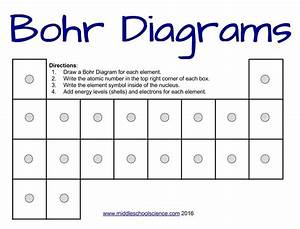 How To Draw Bohr Diagrams  U2013 A Step By Step Tutorial