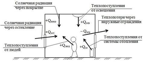 Тепловой расчет системы отопления мощность и нагрузка по формуле для энергии тепло в помещение по количеству зданий