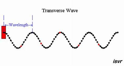 Sound Physics Gifs Visual Representation Through Courtesy