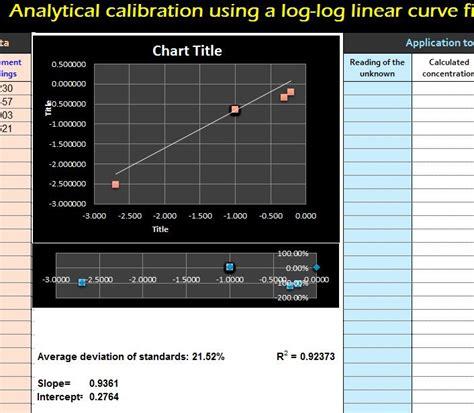 log log calibration linear curve  excel templates