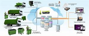 Waste Crm Software  U2013 Waste Information Services