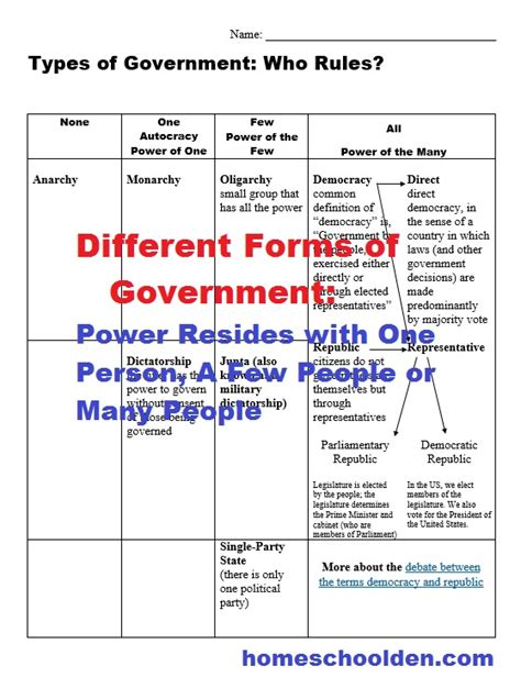 forms of government worksheet types of governments worksheets world leaders currently free homeschool den