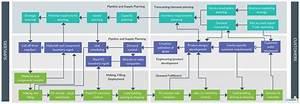 Supplier Chain Process Flow
