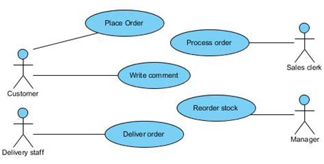 model permissions   case  actors visual
