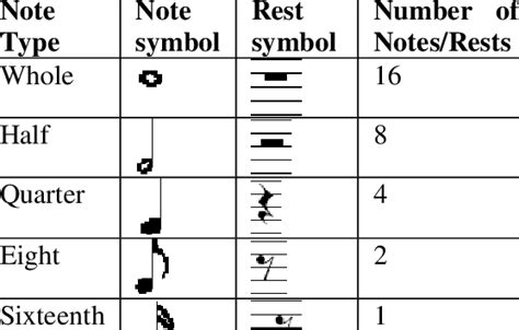 Symbol that marks an interruption of sound; Musical Notes/Rests Interpretation | Download Table