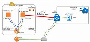 Connect Azure Using Vpn Gateway To Aws Vpc