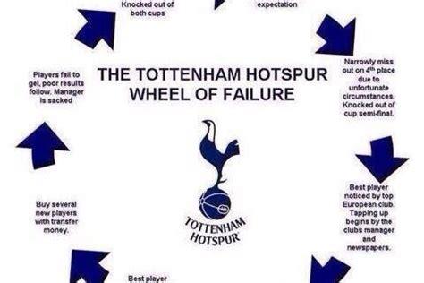 Tottenham Memes - who won in the nba last night basketball scores