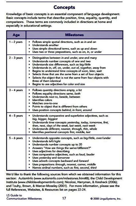 knowledge of basic concepts is an essential component of 218 | 6ff808ff144806414625bb1e9eb5b8fe language assessment language development chart