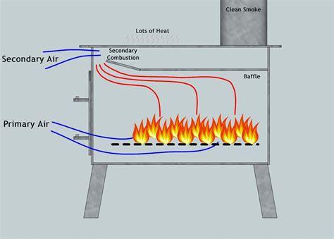 wood stove baffle google search wood burner kitchen