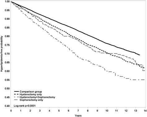 Risk of Hyperlipidemia in Women with Hysterectomy-A ...