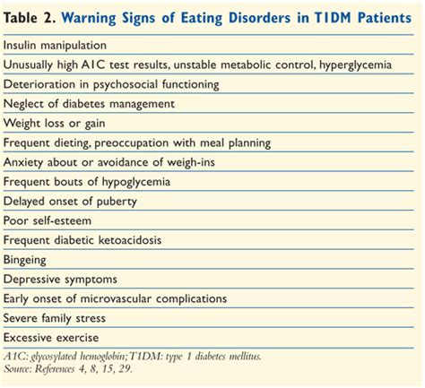 disordered eating  type  diabetes insulin omission